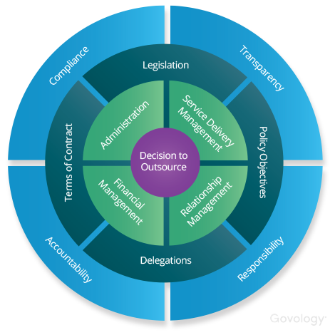 Contract Governance Framework